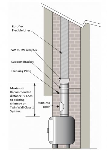 Glasgow Chimney Liner Stove Pipe Single Wall Flue Twin